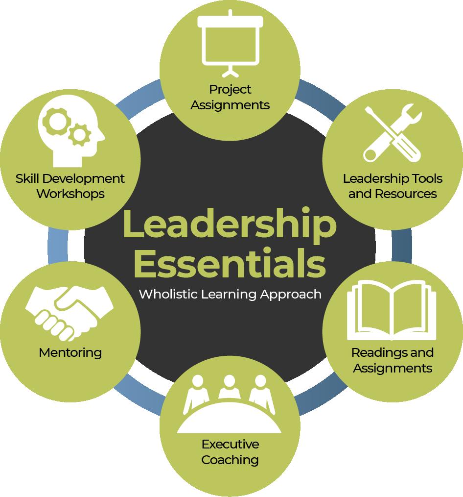 Continuum Leadership Essentials